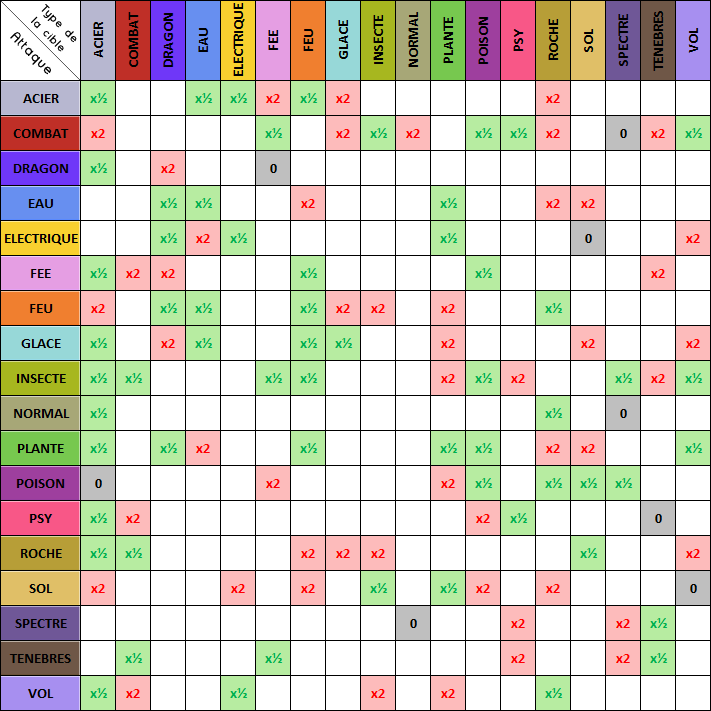 Pokemon type table images pokemon images for Table type pokemon