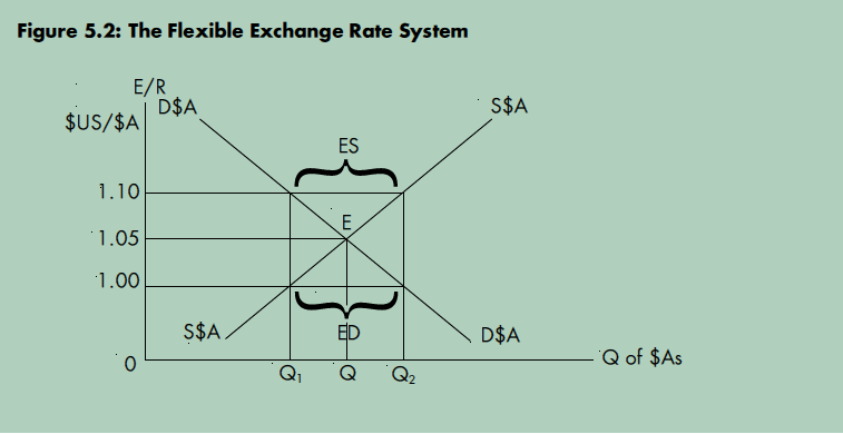 factors affecting supply and demand australian dollars Another factor, which can affect the supply and demand of australian dollars, is intervention in the market by the reserve bank of australia demand the demand for australia's currency in the foreign exchange market (forex) is a derived demand .