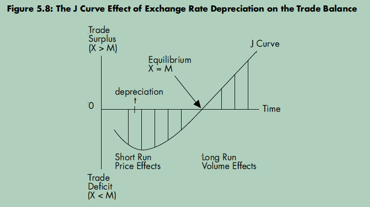 transmission effects of exchange rate on Research is central to the monetary policy framework the bank continues to broaden its research and analysis of structural and sectoral issues, while establishing research partnerships with outside institutions and individuals.
